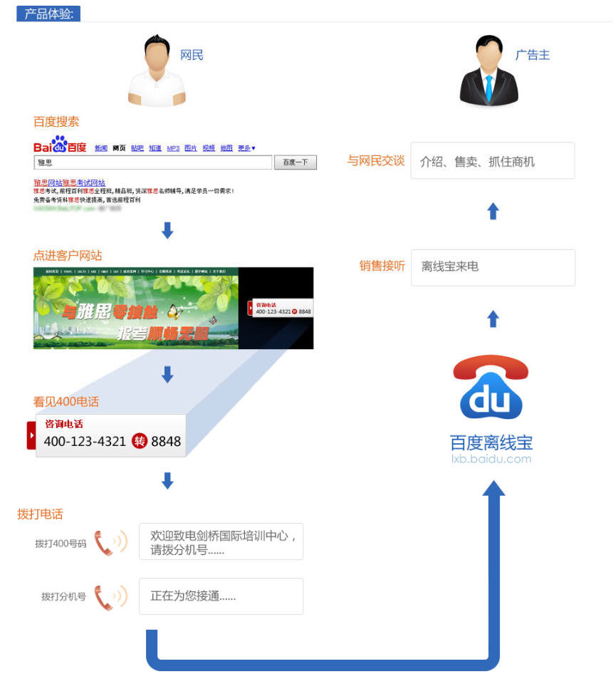 Baidu Call Tracker